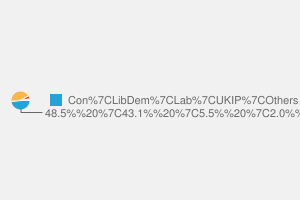 2010 General Election result in Winchester